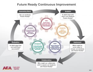 Future ready wheel that outlines the continuous improvement process
